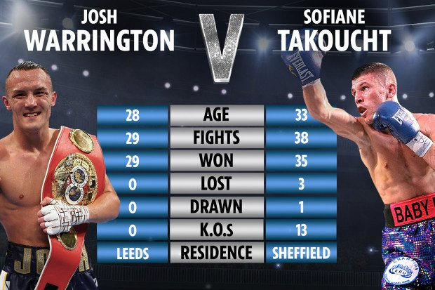 Josh Warrington beats Sofiane Takoucht to defend IBF title